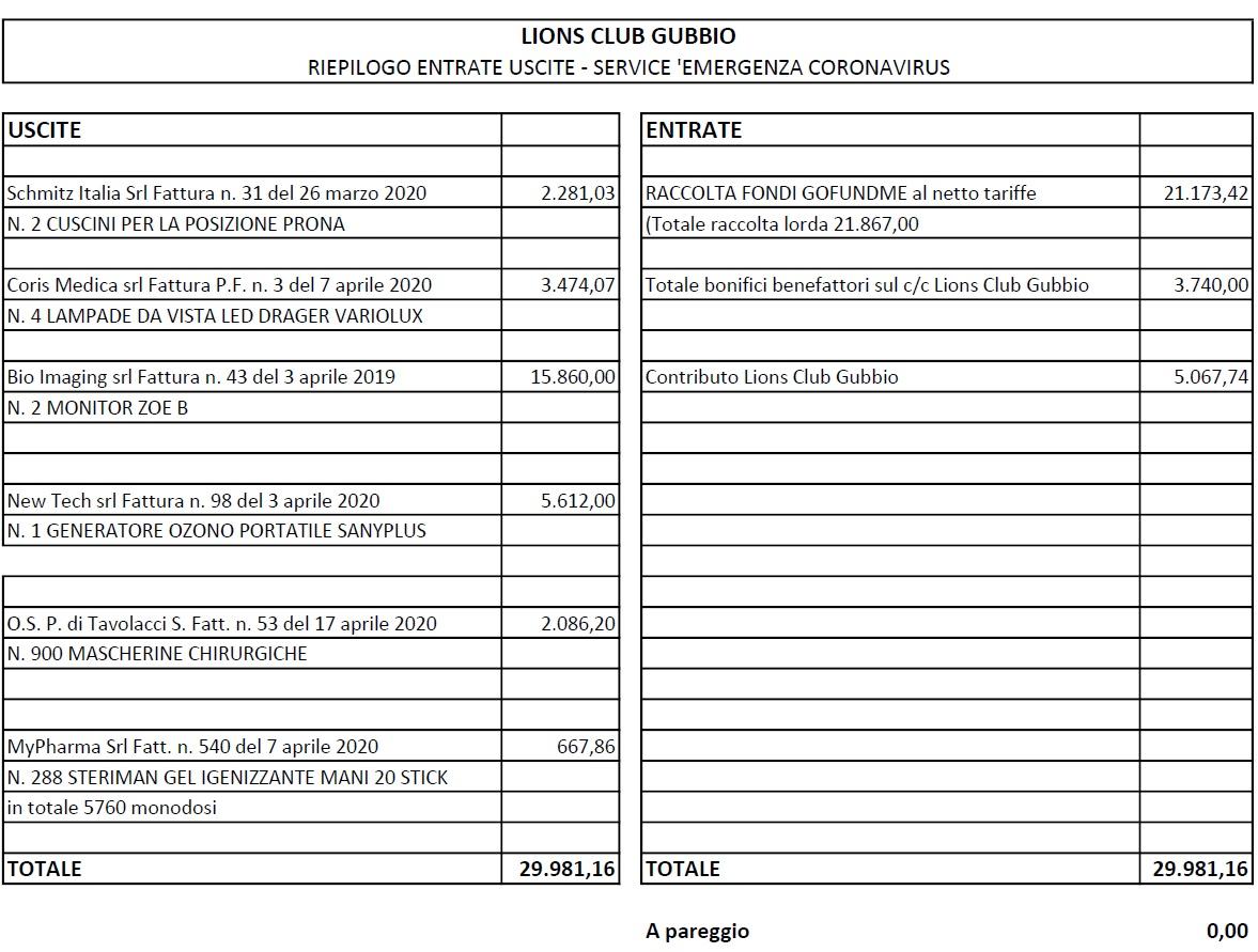 LIONS CLUB GUBBIO e RACCOLTA FONDI COVID-19 PER L'OSPEDALE DI GUBBIO-GUALDO TADINO